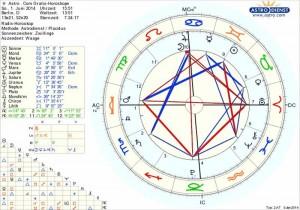 astro com Gratis Horoskope Beispiel